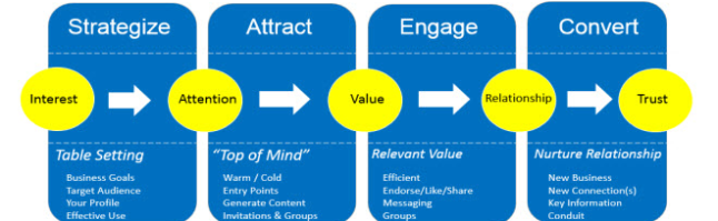 Attract_Engage_Convert